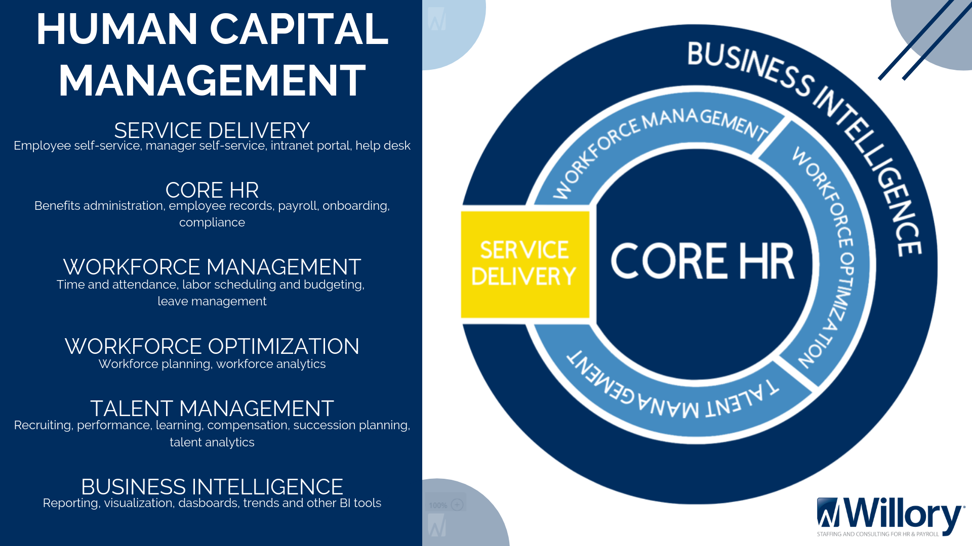Copy of Core HCM Graphic