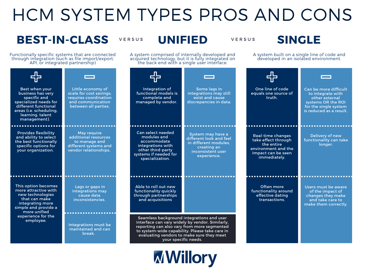 hcm system types pros and cons