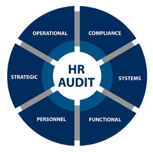 The six facets of an HR audit (compliance, systems, functional, personnel, strategic, operational)